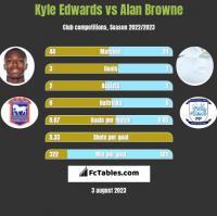Kyle Edwards vs Alan Browne h2h player stats