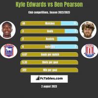 Kyle Edwards vs Ben Pearson h2h player stats