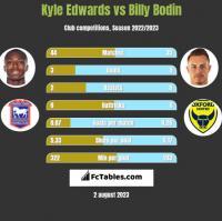 Kyle Edwards vs Billy Bodin h2h player stats