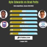 Kyle Edwards vs Brad Potts h2h player stats