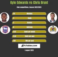 Kyle Edwards vs Chris Brunt h2h player stats