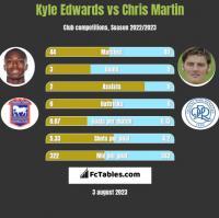 Kyle Edwards vs Chris Martin h2h player stats