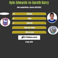 Kyle Edwards vs Gareth Barry h2h player stats