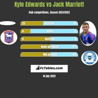 Kyle Edwards vs Jack Marriott h2h player stats