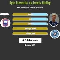 Kyle Edwards vs Lewis Holtby h2h player stats