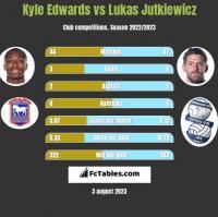 Kyle Edwards vs Lukas Jutkiewicz h2h player stats