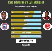 Kyle Edwards vs Lys Mousset h2h player stats