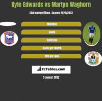 Kyle Edwards vs Martyn Waghorn h2h player stats