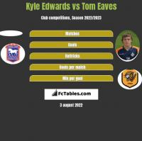 Kyle Edwards vs Tom Eaves h2h player stats
