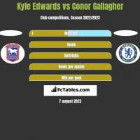 Kyle Edwards vs Conor Gallagher h2h player stats