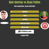 Kyle Gourlay vs Ryan Fulton h2h player stats