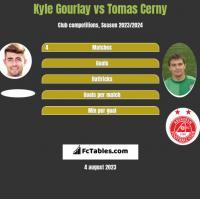 Kyle Gourlay vs Tomas Cerny h2h player stats