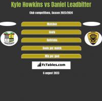 Kyle Howkins vs Daniel Leadbitter h2h player stats