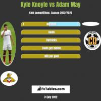 Kyle Knoyle vs Adam May h2h player stats