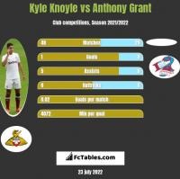Kyle Knoyle vs Anthony Grant h2h player stats
