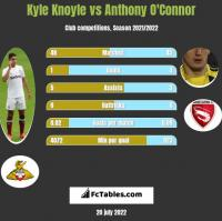 Kyle Knoyle vs Anthony O'Connor h2h player stats