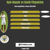 Kyle Knoyle vs David Fitzpatrick h2h player stats