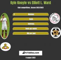 Kyle Knoyle vs Elliott L. Ward h2h player stats