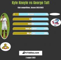 Kyle Knoyle vs George Taft h2h player stats