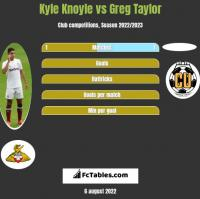 Kyle Knoyle vs Greg Taylor h2h player stats