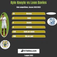 Kyle Knoyle vs Leon Davies h2h player stats