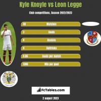 Kyle Knoyle vs Leon Legge h2h player stats
