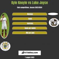 Kyle Knoyle vs Luke Joyce h2h player stats