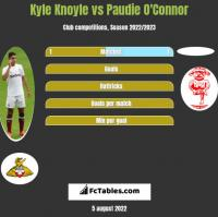 Kyle Knoyle vs Paudie O'Connor h2h player stats