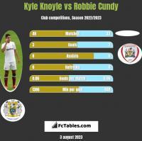 Kyle Knoyle vs Robbie Cundy h2h player stats