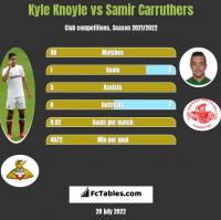 Kyle Knoyle vs Samir Carruthers h2h player stats
