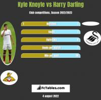 Kyle Knoyle vs Harry Darling h2h player stats