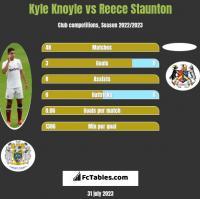 Kyle Knoyle vs Reece Staunton h2h player stats