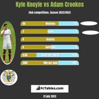 Kyle Knoyle vs Adam Crookes h2h player stats