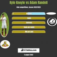Kyle Knoyle vs Adam Randell h2h player stats