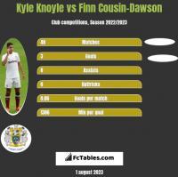 Kyle Knoyle vs Finn Cousin-Dawson h2h player stats