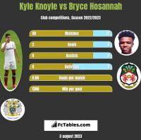Kyle Knoyle vs Bryce Hosannah h2h player stats