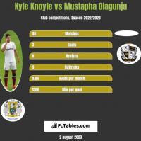 Kyle Knoyle vs Mustapha Olagunju h2h player stats