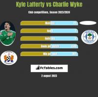 Kyle Lafferty vs Charlie Wyke h2h player stats