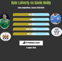 Kyle Lafferty vs Gavin Reilly h2h player stats