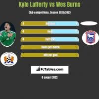 Kyle Lafferty vs Wes Burns h2h player stats