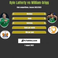 Kyle Lafferty vs William Grigg h2h player stats