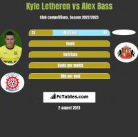 Kyle Letheren vs Alex Bass h2h player stats