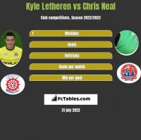 Kyle Letheren vs Chris Neal h2h player stats
