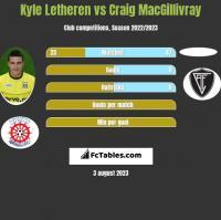 Kyle Letheren vs Craig MacGillivray h2h player stats