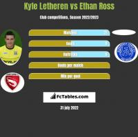Kyle Letheren vs Ethan Ross h2h player stats