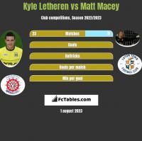 Kyle Letheren vs Matt Macey h2h player stats