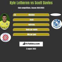 Kyle Letheren vs Scott Davies h2h player stats