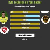 Kyle Letheren vs Tom Hadler h2h player stats