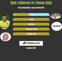 Kyle Letheren vs Tomas Holy h2h player stats