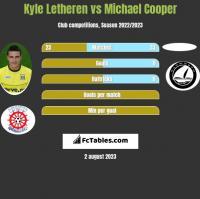 Kyle Letheren vs Michael Cooper h2h player stats